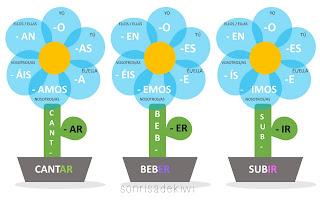Edexcel biology as coursework word limit