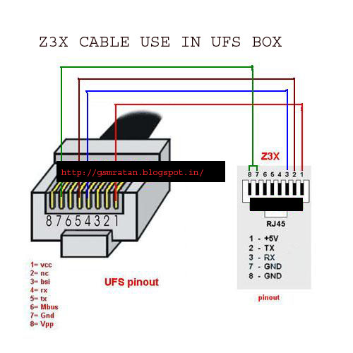 Use Z3x Rj45 Cable In Ufs Sarasoft Boxon 4 Pin Wiring Diagram