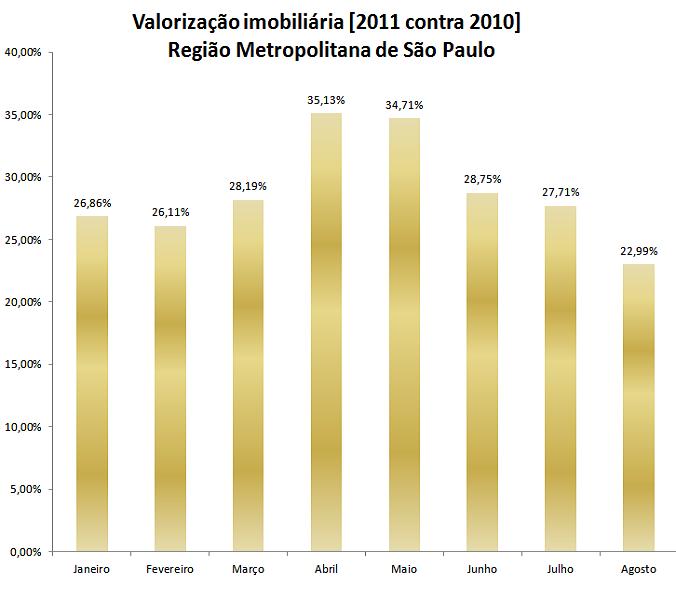 Valorização imobiliária - São Paulo