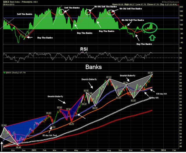 BANK INDEX