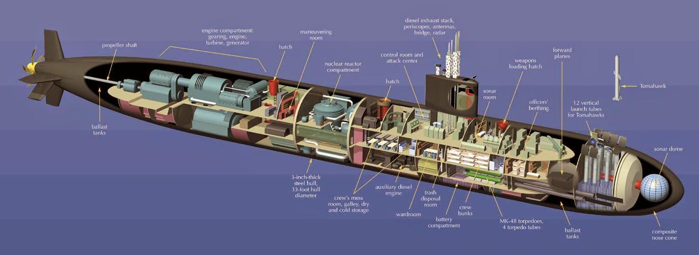 Tucson In The 70s >> Next Big Future: Virginia Class Submarines