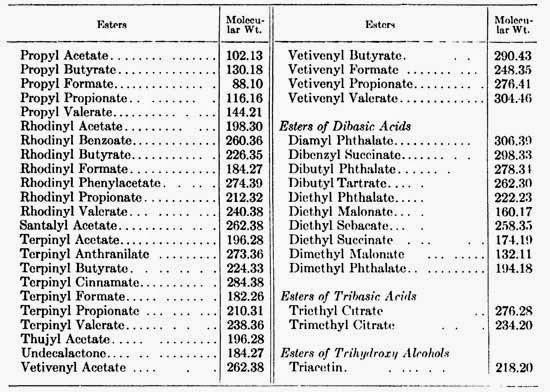 MOLECULAR WEIGHTS* OF ESTERS