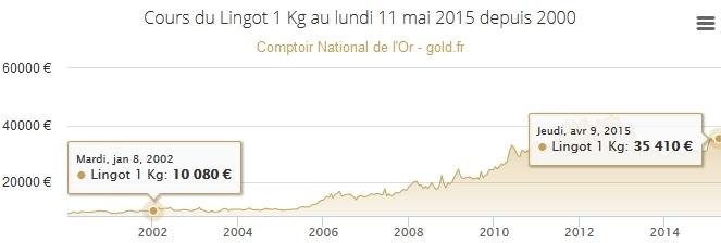 euros et or