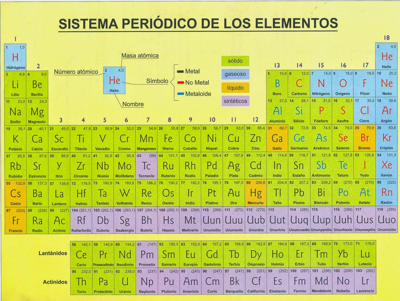 Estudios de la evolucin fsiqumi un vdeo interesante para que puedan entender y aprender mas sobre la tabla peridica urtaz Images