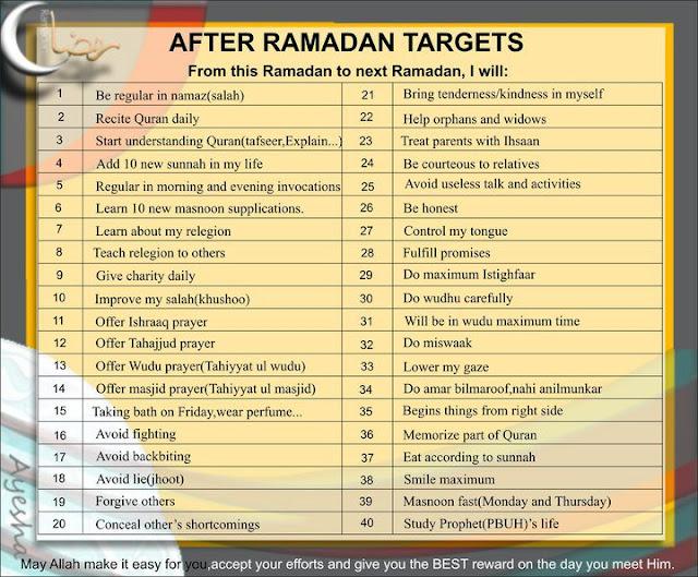 After Ramdhan Targets