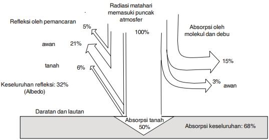 B dinamika perubahan atmosfer dan dampaknya terhadap kehidupan gambar 327 diagram skematik penyinaran matahari ke bumi sumber ganeca hlm 301 ccuart Images