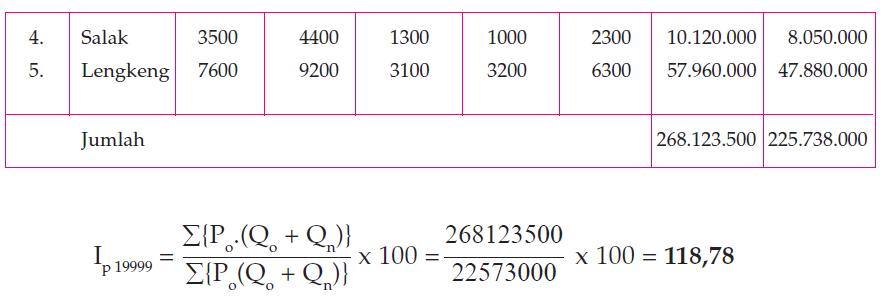 Metode Menghitung Indeks Harga 13