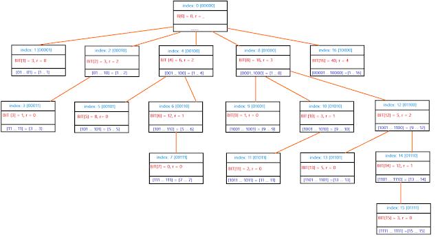 Conceptual BIT Tree