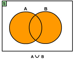 Diagram venn irisan himpunan adalah himpunan yang anggota himpunan a sekaligus himpunan b ccuart Gallery