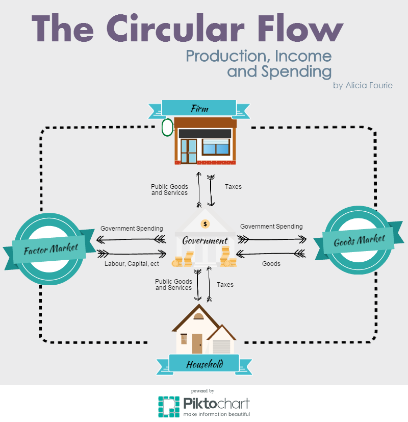 economics circular flow This is an essay response to a question regarding the circular flow of income for a first term exam.