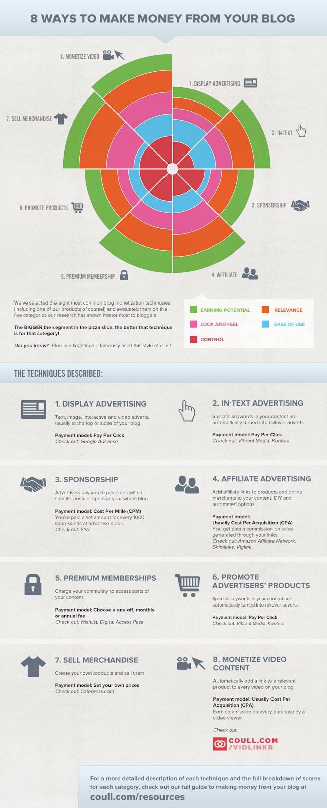 8 maneras ganar dinero blog infografía