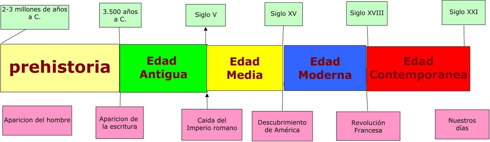 Historia definici n y cronolog a for Definicion de contemporanea
