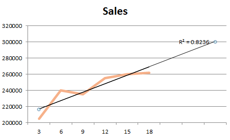 Excel chart with a linear trendline