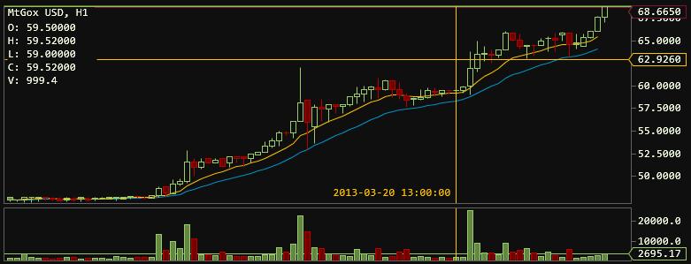 график bitcoin криптовалюты рост рекорд clarkmoody