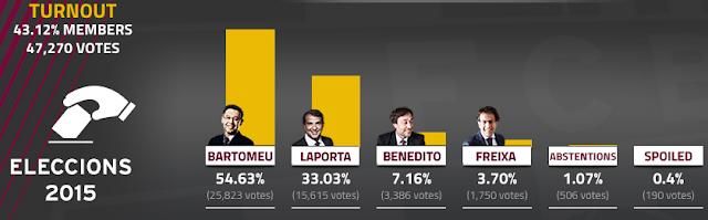 Josep Maria Bartomeu beats Joan Laporta to Barcelona presidency