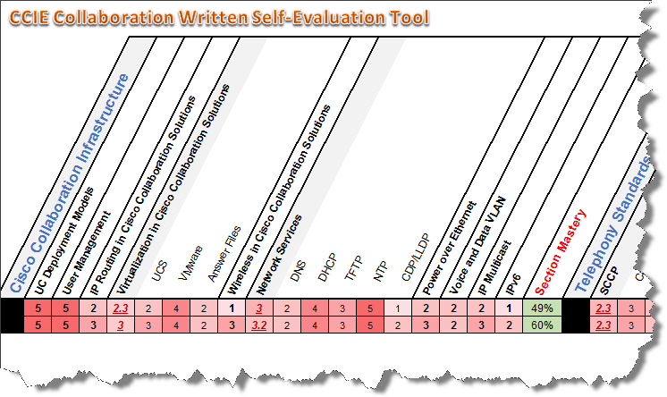 CCIE Collaboration Written Self-Evaluation Tool