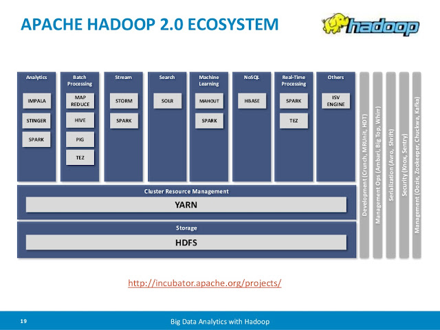 Vigil futuri tools for the big data frontier part 2 for Hadoop 2 architecture