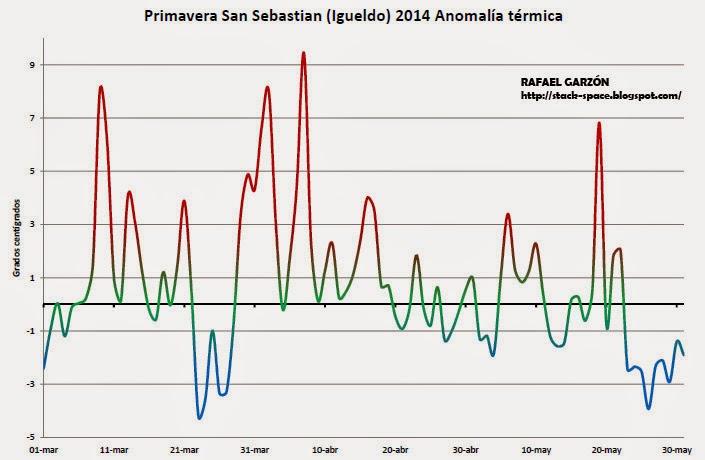 Anomalía diaria en Igueldo, San Sebastián. Primavera 2014