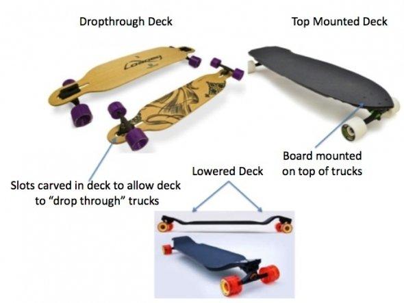 How To Put Longboard Trucks On A Skateboard