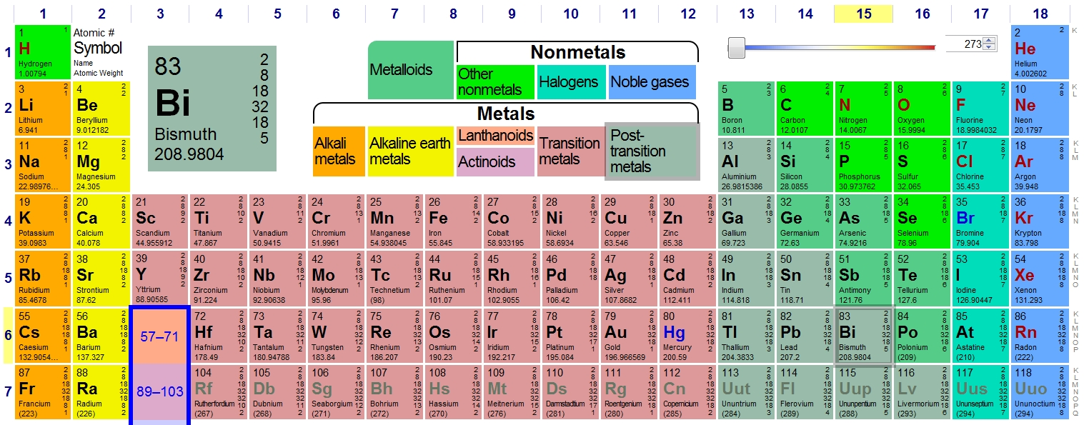 an analysis of the history of the periodic table of elements by dmitri mendeleev Free essay: the history of the periodic table of elements dmitri mendeleev and the early periodic table dmitri mendeleev was born in tobolsk, siberia on.