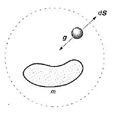 Ley de Gauss para el Campo Gravitatorio