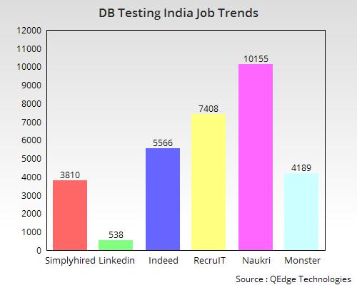 Database Testing Training