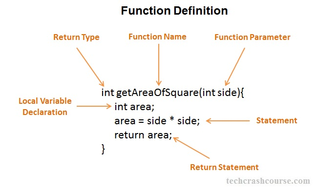 C++ Function Definition