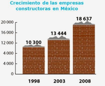 Situaci n actual econ mica y perspectivas de las empresas - Empresas de construccion en madrid ...