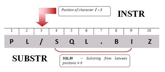 Substring pl sql