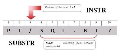 Funciones PLSQL INSTR y SUBSTR