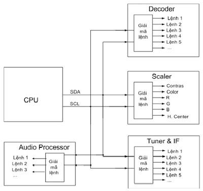 Hình 5 - CPU điều khiển các thành phần trên máy thông qua các bus SDA và SCL