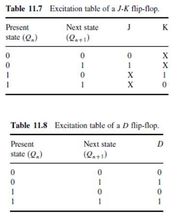 sequential logic circuits tutorials pdf