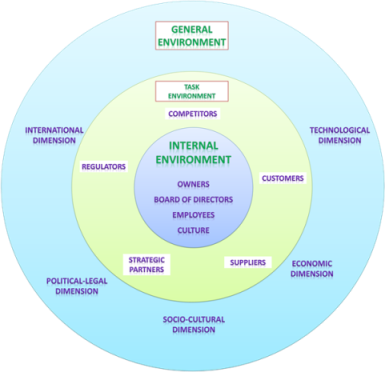 external internal factors of management An organization's internal environment is composed of the elements within the organization, including current employees, management, and especially corporate cu.