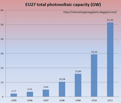 EU total photovoltaic capacity
