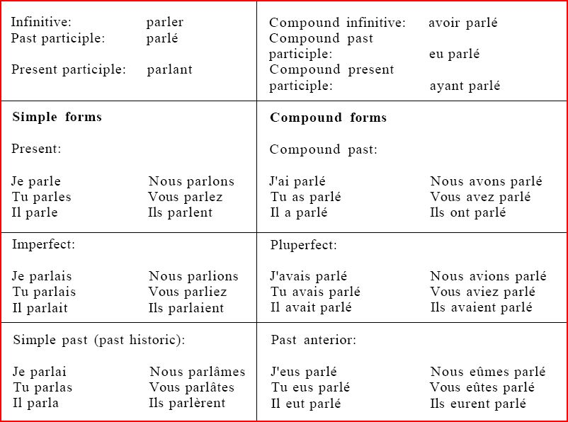 essayer conjugation in present tense