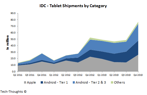 IDC - Tablet Shipments by Category