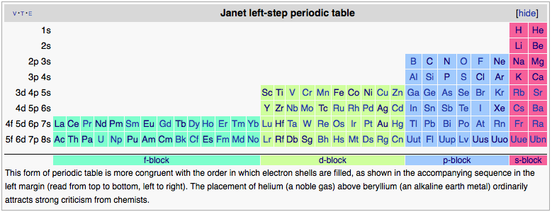 Scientific explorer february 2014 the janet left step periodic table shown below organizes elements according to the order in which electrons fill up atomic orbitals and it is the version urtaz Image collections