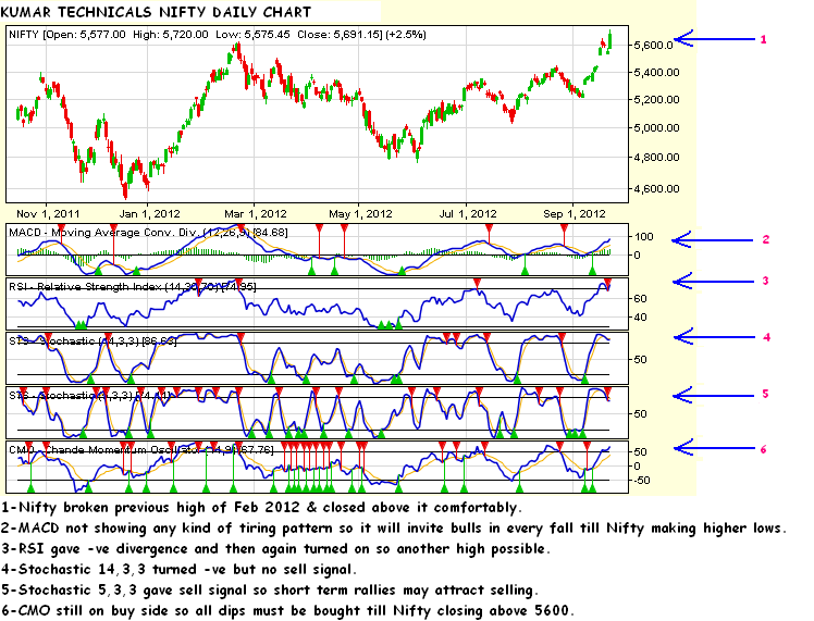 Daily and weekly open trading system