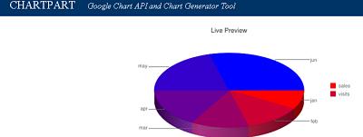 Chart Part pie chart