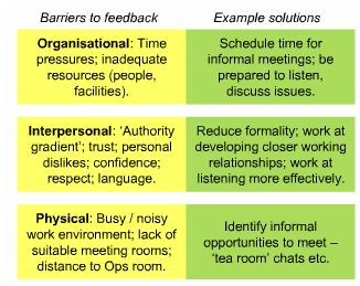 solutions to the barriers of effective Get an answer for 'how can communication barriers be overcome' and find barriers to effective what are the solutions to the communication barriers faced.