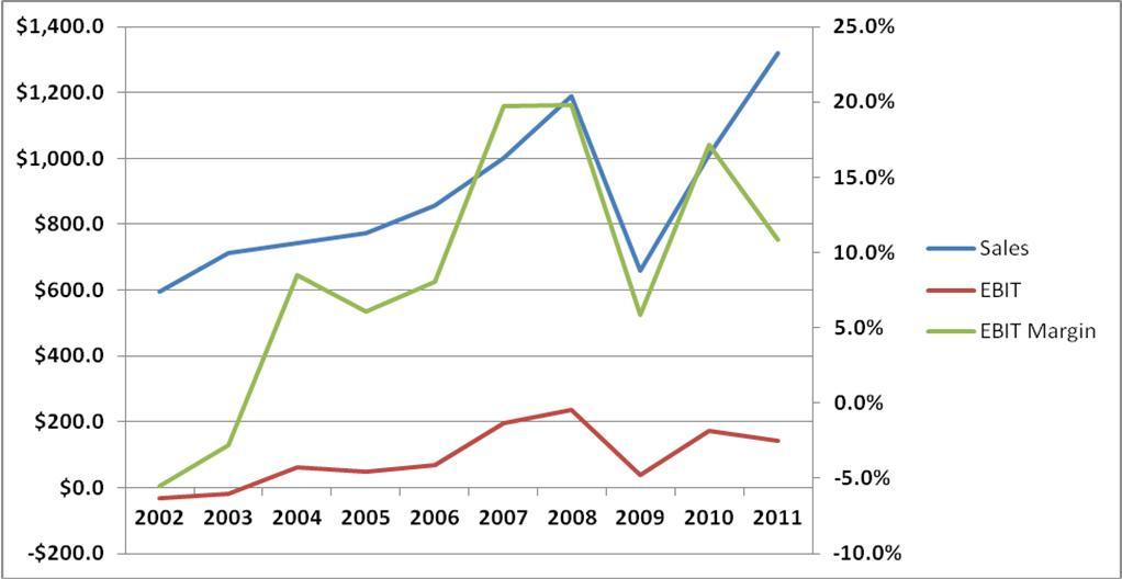 Graftech Sales, EBIT