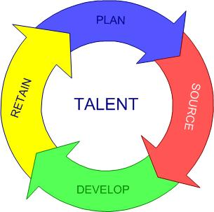 the management of the local talents The emerging challenges in hrm  to manage a diverse body of talent that can bring innovative ideas, perspectives and views to their work  act local approach in.