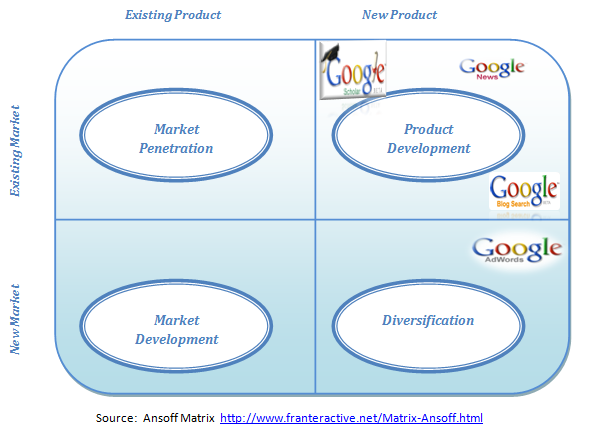 "ansoffs matrix on google The ansoff matrix management tool offers a solution to this question by assessing the level  google like this: like  12 thoughts on "" coca-cola: ansoff."