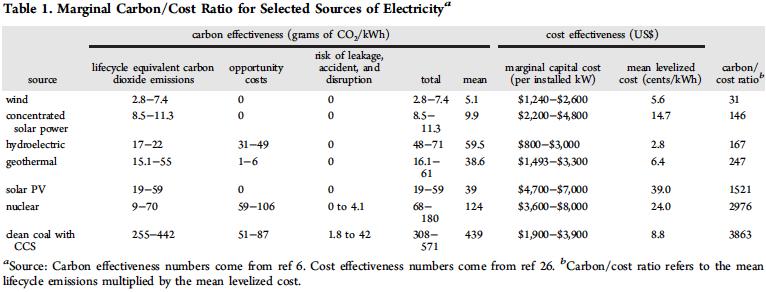 Compare Carbon/Cost