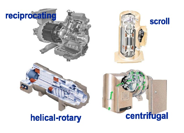 types of refrigeration compressors. refrigeration compressor types 475x664 · hvac philippines of compressors