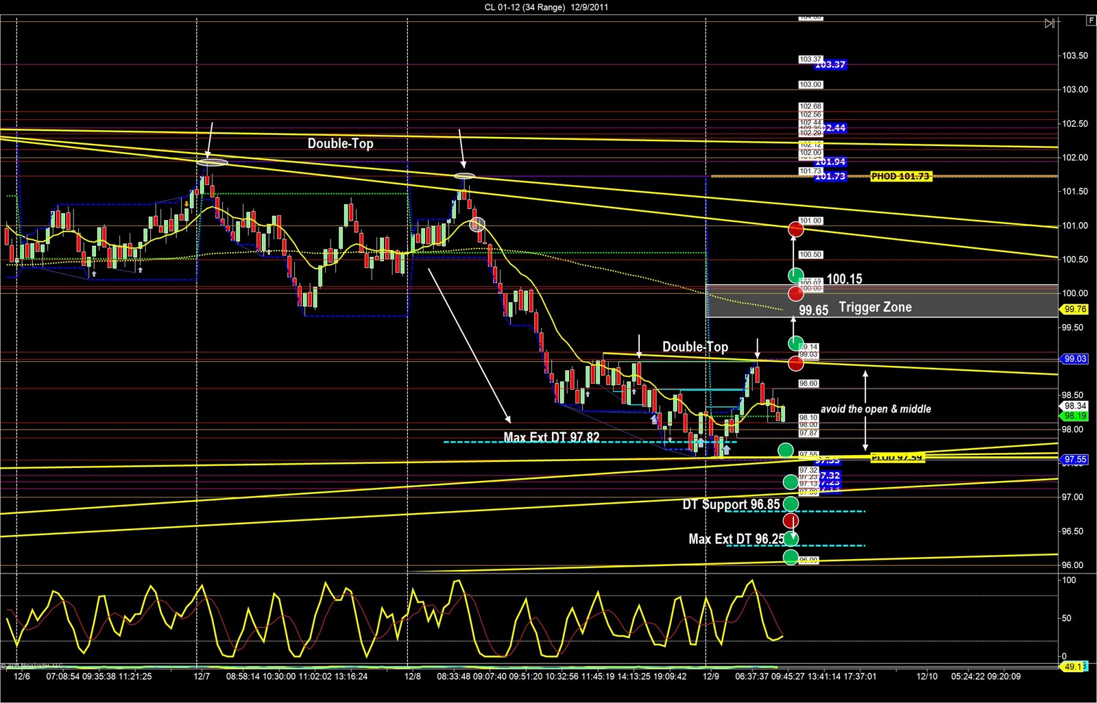 Cl trading strategies