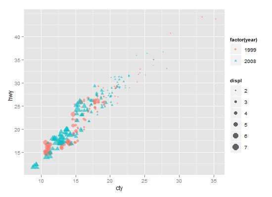 ggplot2绘图入门系列之四:再说散点图