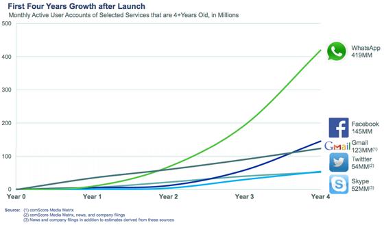 Facebook Compró WhatsApp, Crecimiento de WhatsApp