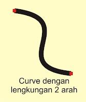 Fungsi Segment dalam Coreldraw