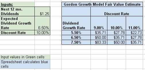 how to calculate a discount rate in excel